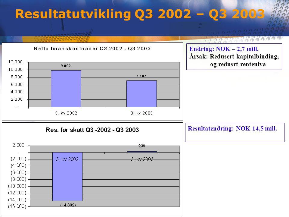 Endring: NOK – 2,7 mill. Årsak: Redusert kapitalbinding, og redusrt rentenivå Resultatendring: NOK 14,5 mill. Resultatutvikling Q3 2002 – Q3 2003