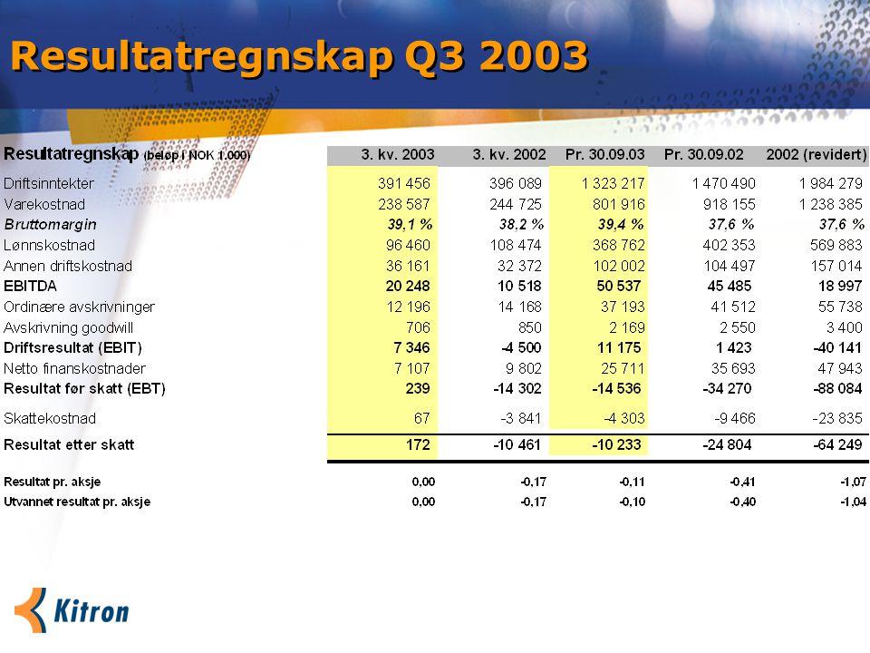 Balanse pr. 30. september 2003 Endring: NOK -46,6 mill. Endring: NOK -51,4 mill.