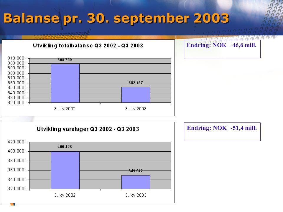 Videre utsikter Ordrereserve NOK 955 mill (815m) Forventer omsetning i 4.