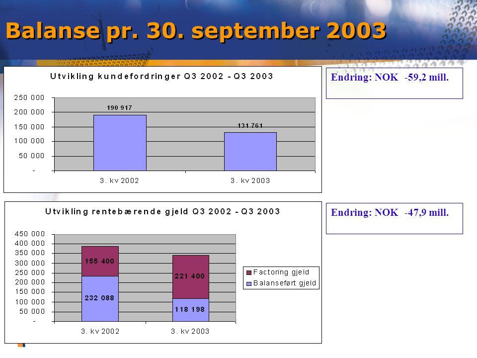 Balanse pr. 30. september 2003 Endring: NOK -59,2 mill. Endring: NOK -47,9 mill.