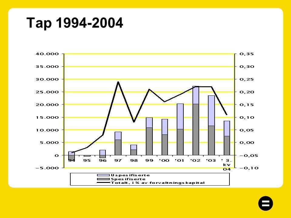 Tap Lave tap på utlån –Total avsetning på 13,5 mill, som tilsvarer 0,11 % av forvaltningskapital –Uspesifiserte tapsavsetning utgjør 6 mill