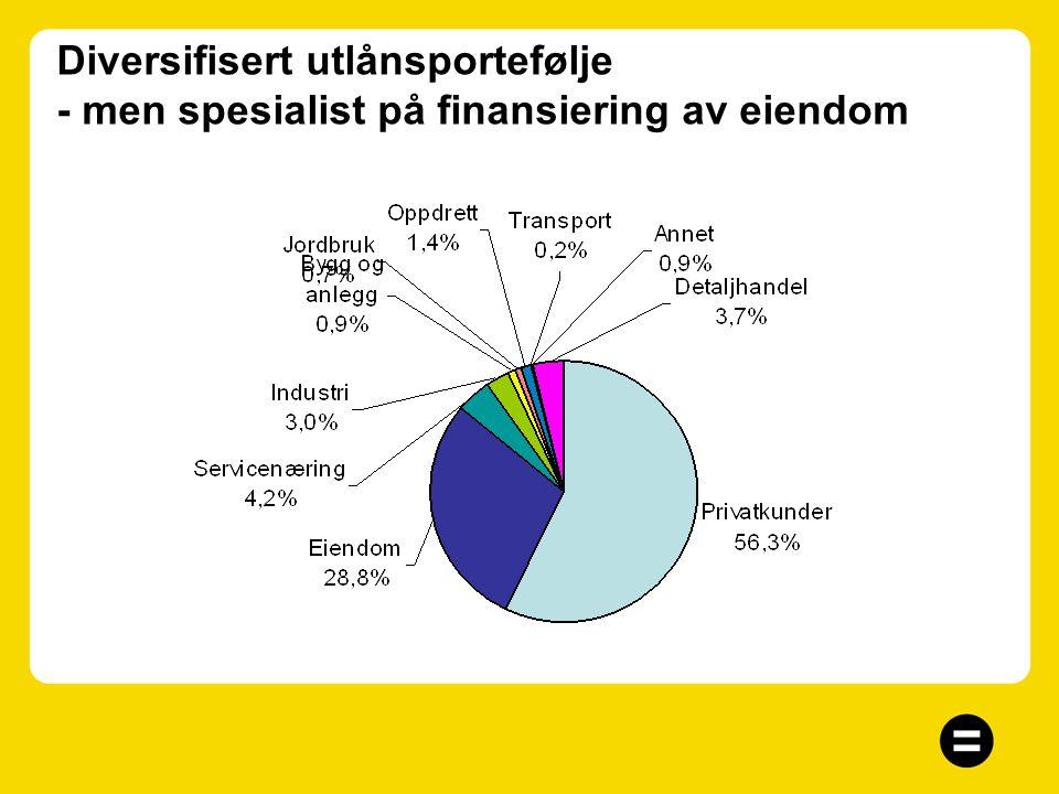 God og stabil soliditet Kapitaldekning 12,3% Kjernekapital 9,5% Tilleggskapital er tidsbegrenset ansvarlig lån og fondsobligasjonskapital Årets oversk