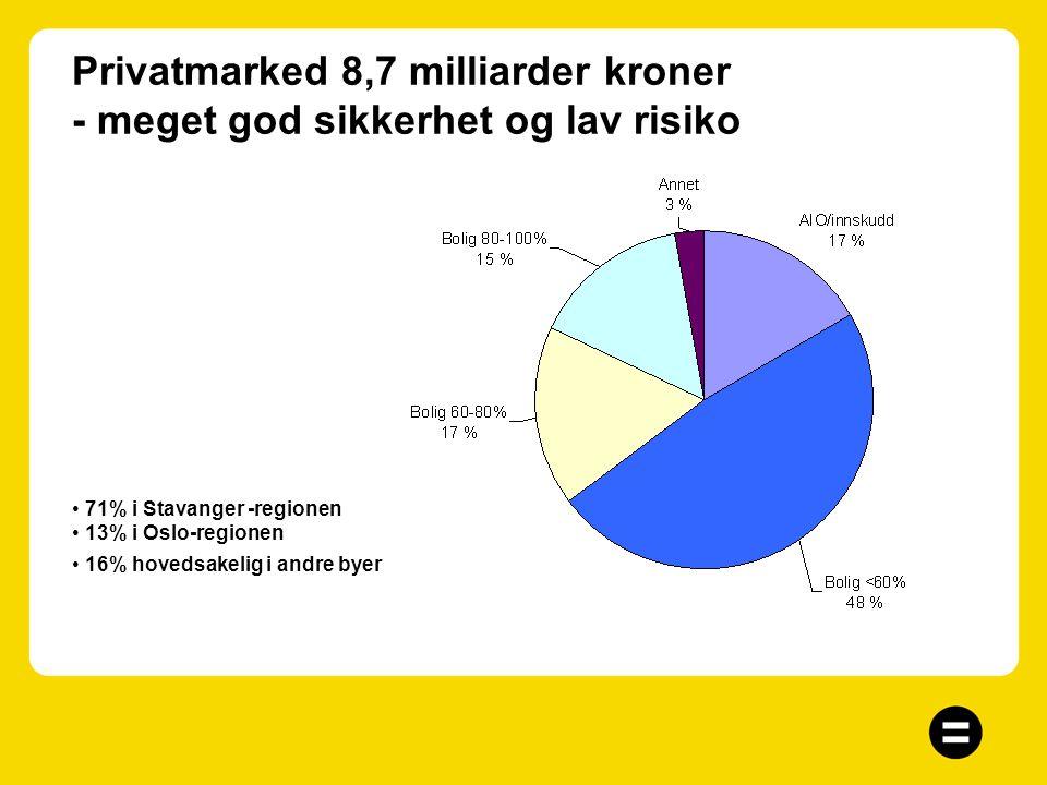 Spesialist på finansiering av næringseiendom, 4,4 milliarder kroner Næringseiendom –Sentral beliggenhet i Stavanger-regionen –Langsiktige kontrakter o