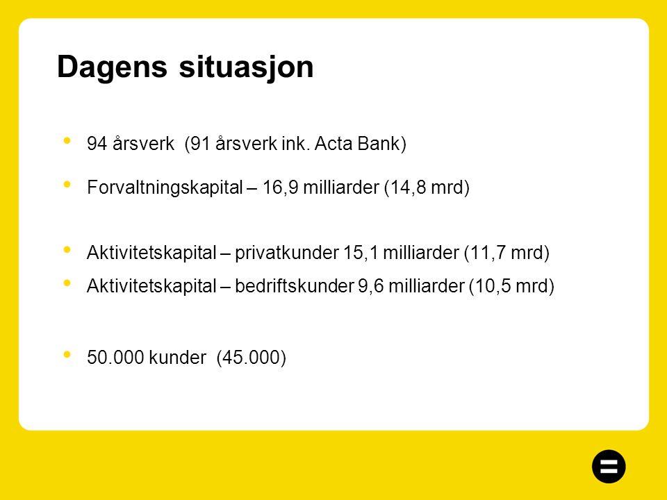 Hovedtrekk 30.09.04 Solid resultatutvikling for Sandnes Sparebank 9,6% egenkapitalavkastning etter skatt (13,3% før skatt) 109 millioner kroner i resu
