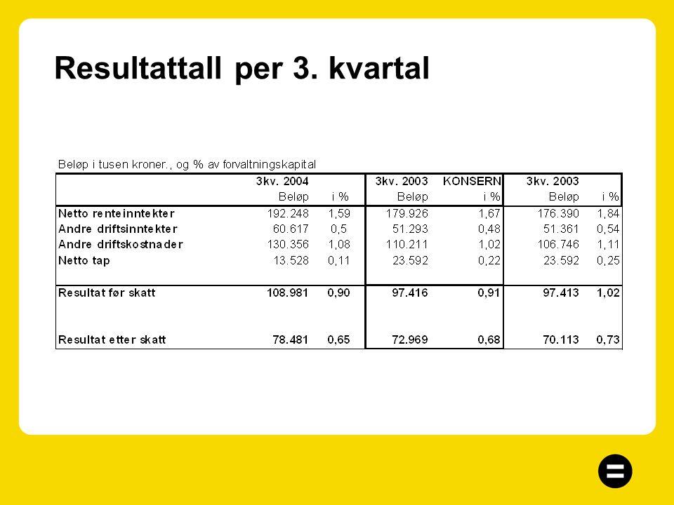 Dagens situasjon 94 årsverk (91 årsverk ink. Acta Bank) Forvaltningskapital – 16,9 milliarder (14,8 mrd) Aktivitetskapital – privatkunder 15,1 milliar