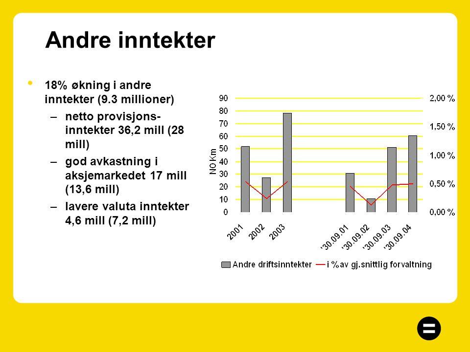 Netto renteinntekter Økt volum –Økning på 12,3 mill i nominelle kroner, 6,8% Rentemargin –Rentemargin 1,59%, ned fra 1,67% i fjor. * Økende konkurrans