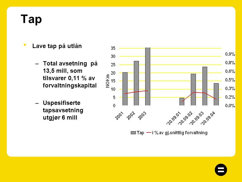 Driftskostnader Kostnadseffektiv drift –1,08 % av forvaltning (1,02%) –Kostnadsprosent på 51,5% av inntekt (47,6%) –Kostnadsprosent korrigert for gevi