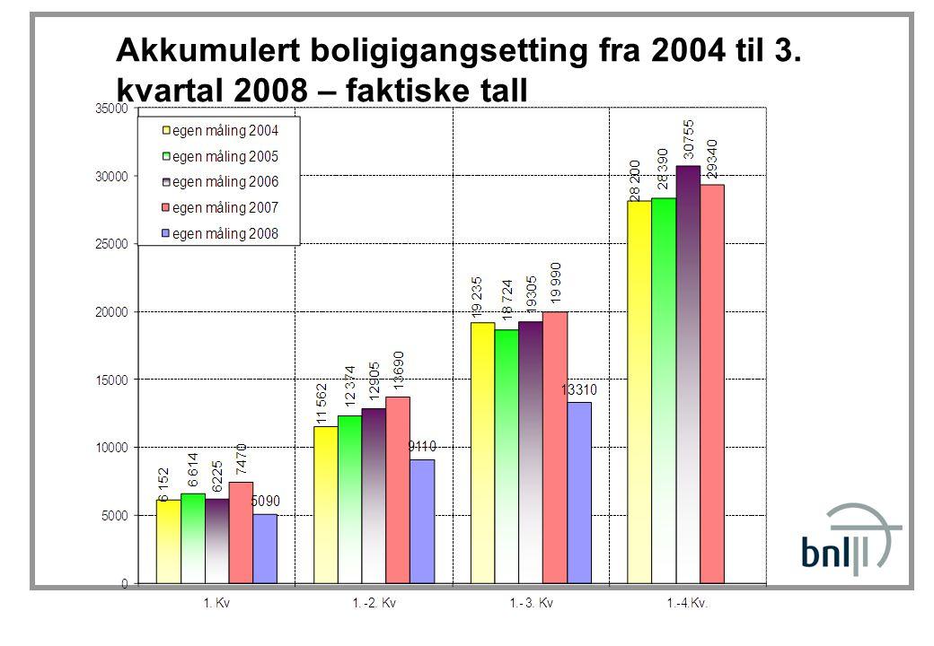 Akkumulert boligigangsetting fra 2004 til 3. kvartal 2008 – faktiske tall