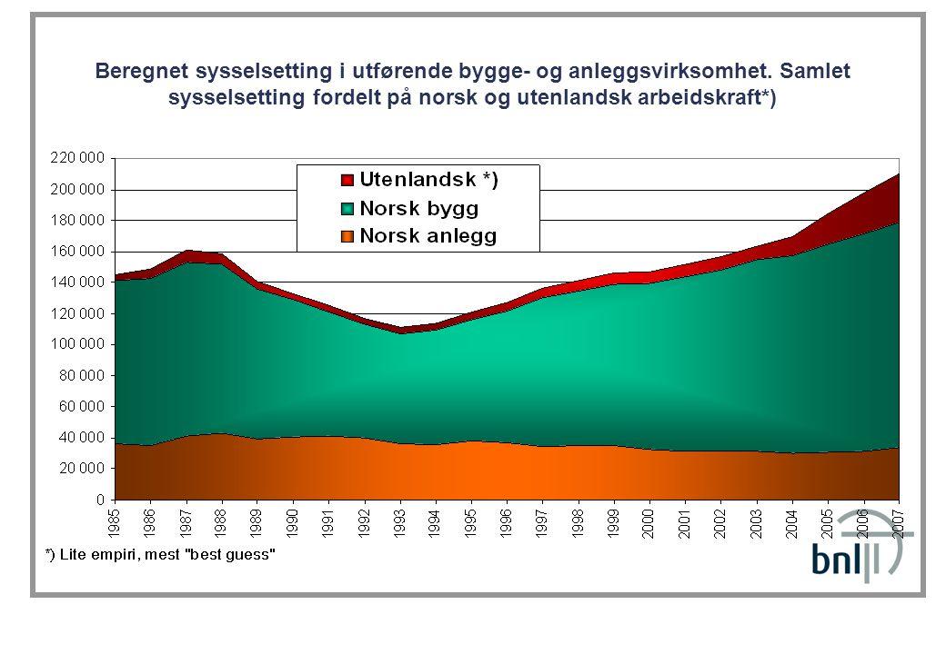 Beregnet sysselsetting i utførende bygge- og anleggsvirksomhet. Samlet sysselsetting fordelt på norsk og utenlandsk arbeidskraft*)