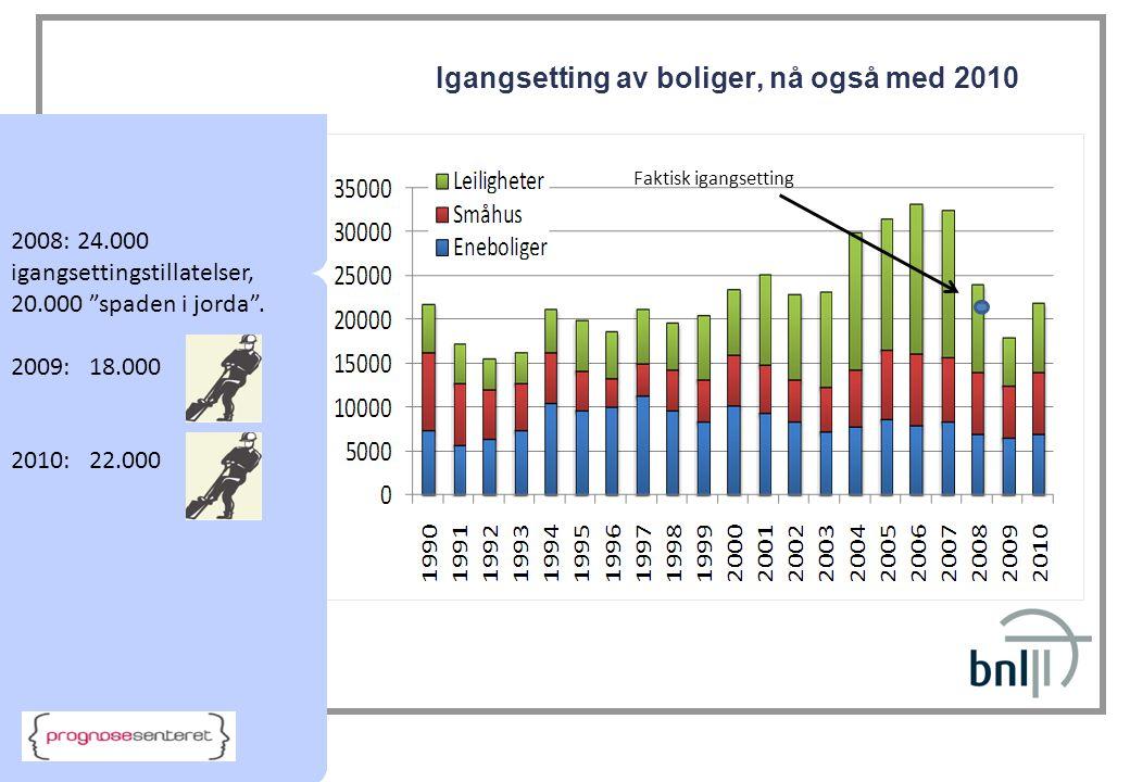 """Igangsetting av boliger, nå også med 2010 2008: 24.000 igangsettingstillatelser, 20.000 """"spaden i jorda"""". 2009: 18.000 2010: 22.000 Faktisk igangsetti"""