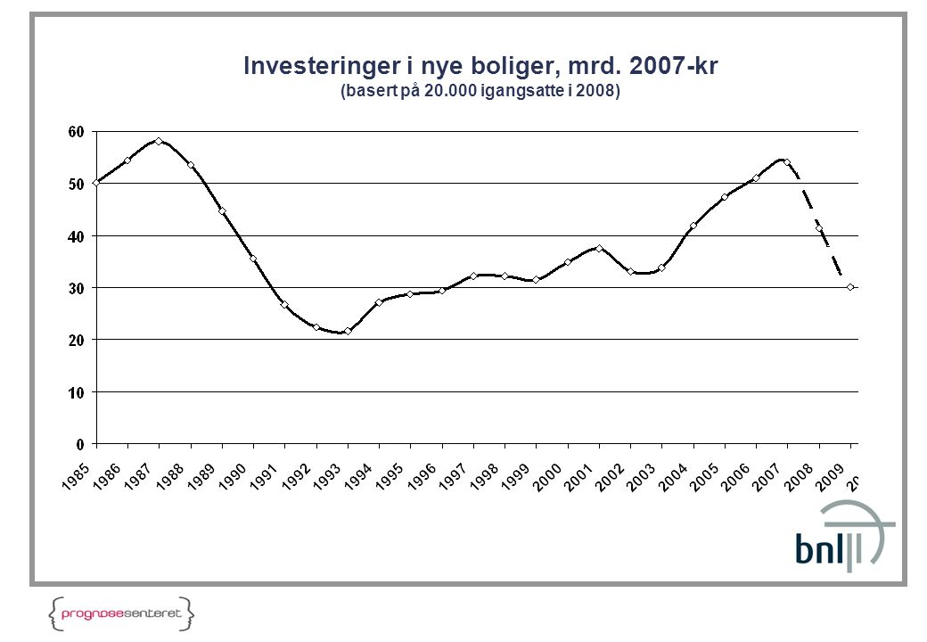 Investeringer i nye boliger, mrd. 2007-kr (basert på 20.000 igangsatte i 2008)
