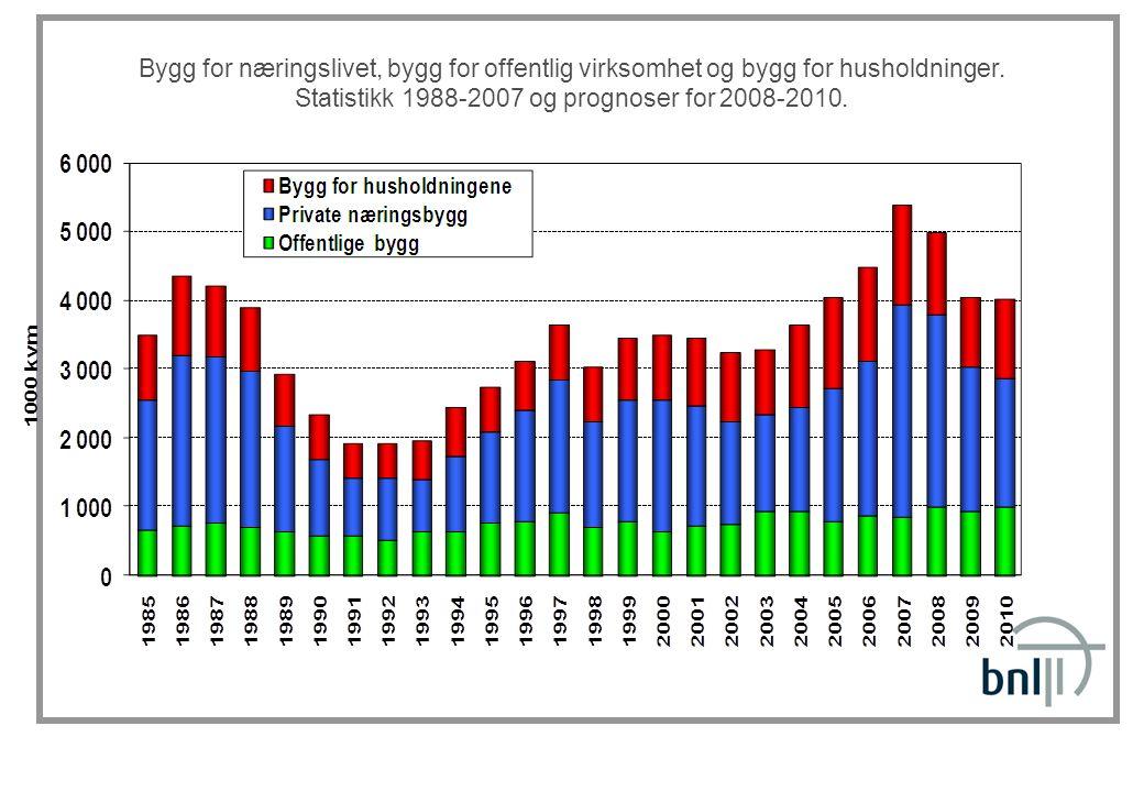 Bygg for næringslivet, bygg for offentlig virksomhet og bygg for husholdninger. Statistikk 1988-2007 og prognoser for 2008-2010.
