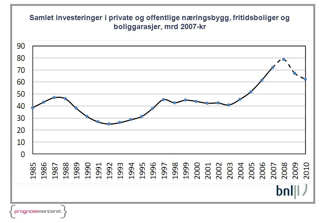 Samlet investeringer i private og offentlige næringsbygg, fritidsboliger og boliggarasjer, mrd 2007-kr