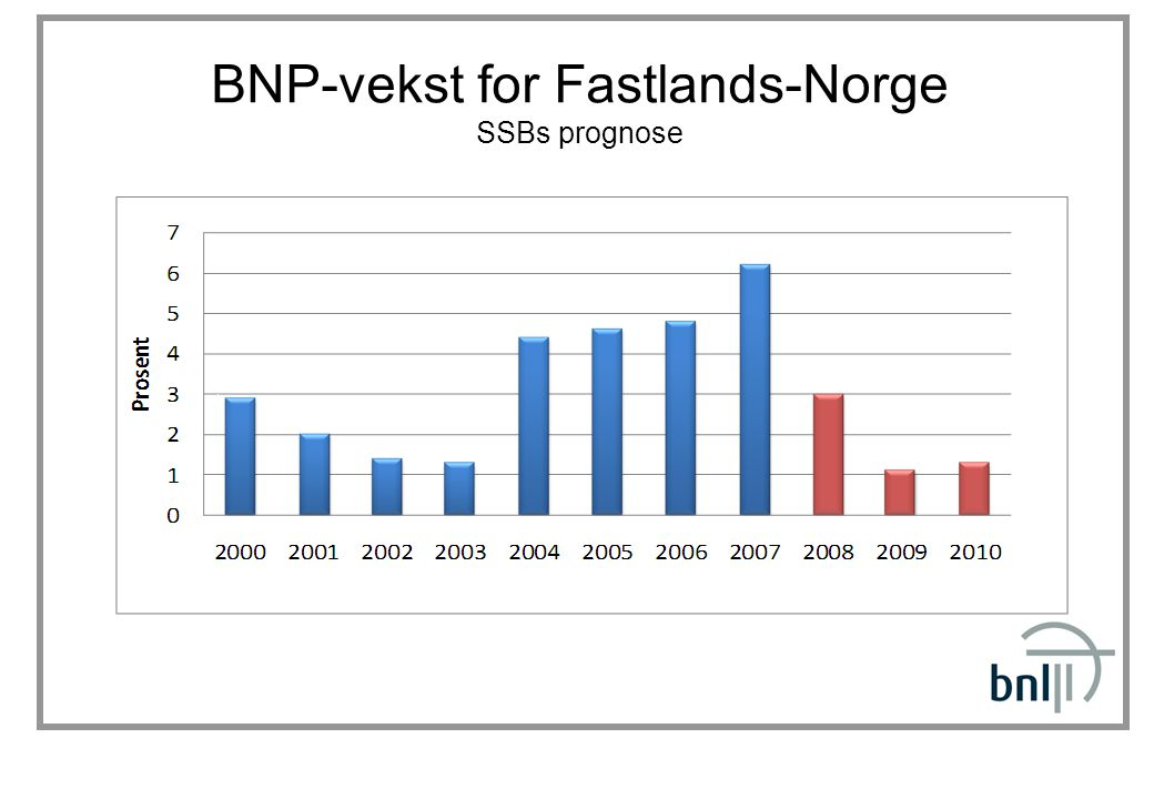 BNP-vekst for Fastlands-Norge SSBs prognose