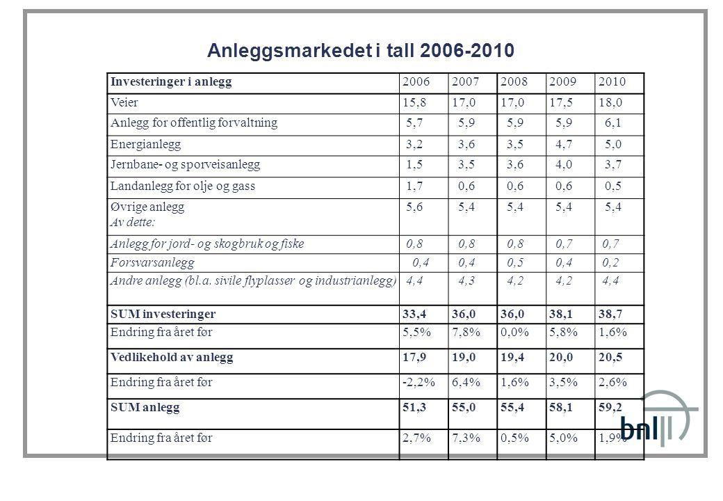 Anleggsmarkedet i tall 2006-2010 Investeringer i anlegg20062007200820092010 Veier15,817,0 17,518,0 Anlegg for offentlig forvaltning 5,7 5,9 6,1 Energianlegg 3,2 3,6 3,5 4,7 5,0 Jernbane- og sporveisanlegg 1,5 3,5 3,6 4,0 3,7 Landanlegg for olje og gass 1,7 0,6 0,5 Øvrige anlegg Av dette: 5,6 5,4 Anlegg for jord- og skogbruk og fiske 0,8 0,7 Forsvarsanlegg 0,4 0,5 0,4 0,2 Andre anlegg (bl.a.