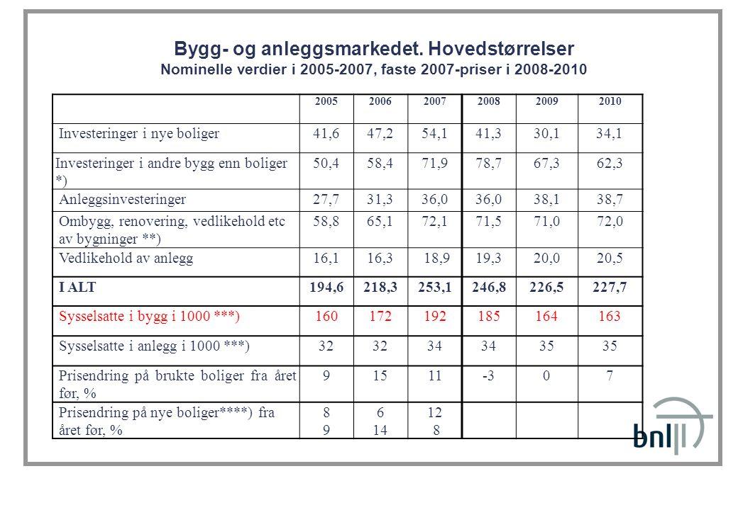 Bygg- og anleggsmarkedet. Hovedstørrelser Nominelle verdier i 2005-2007, faste 2007-priser i 2008-2010 200520062007200820092010 Investeringer i nye bo