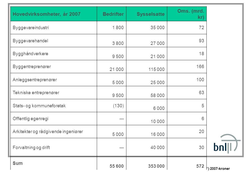 Hovedvirksomheter, år 2007BedrifterSysselsatte Oms. (mrd. kr) Byggevareindustri1 800 35 000 72 Byggevarehandel 3 800 27 000 93 Bygghåndverkere 9 500 2