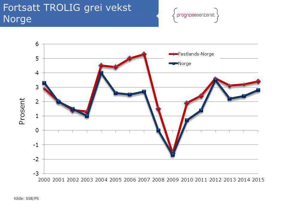 Fortsatt TROLIG grei vekst Norge Kilde: SSB/PS