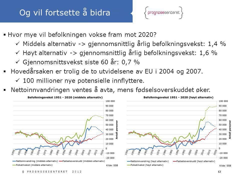© PROGNOSESENTERET 201212  Hvor mye vil befolkningen vokse fram mot 2020? Middels alternativ -> gjennomsnittlig årlig befolkningsvekst: 1,4 % Høyt al