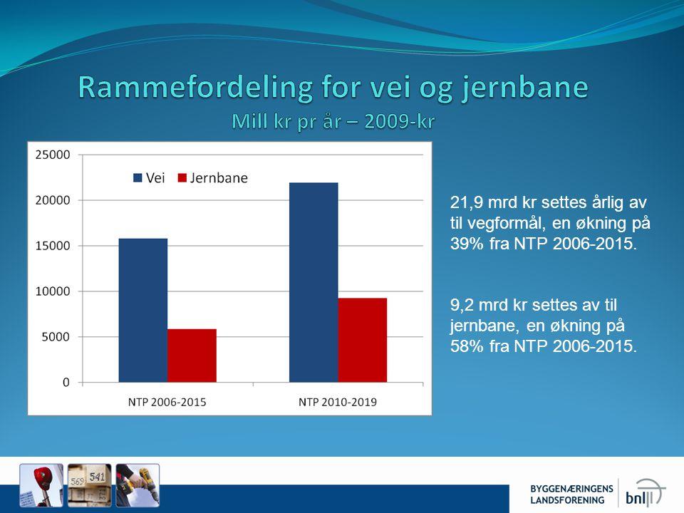 21,9 mrd kr settes årlig av til vegformål, en økning på 39% fra NTP 2006-2015. 9,2 mrd kr settes av til jernbane, en økning på 58% fra NTP 2006-2015.
