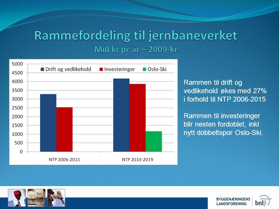 Rammen til drift og vedlikehold økes med 27% i forhold til NTP 2006-2015 Rammen til investeringer blir nesten fordoblet, inkl nytt dobbeltspor Oslo-Sk