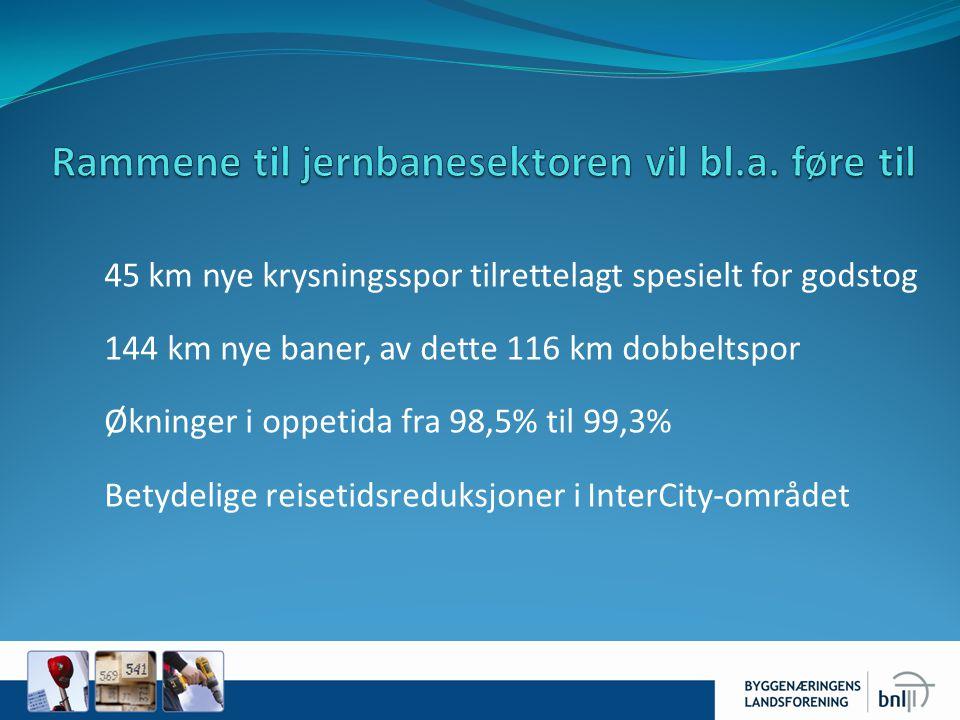 45 km nye krysningsspor tilrettelagt spesielt for godstog 144 km nye baner, av dette 116 km dobbeltspor Økninger i oppetida fra 98,5% til 99,3% Betydelige reisetidsreduksjoner i InterCity-området