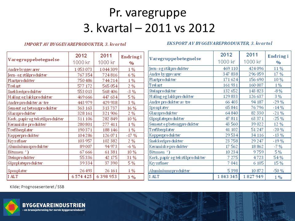 Pr. varegruppe 3. kvartal – 2011 vs 2012 Kilde; Prognosesenteret / SSB
