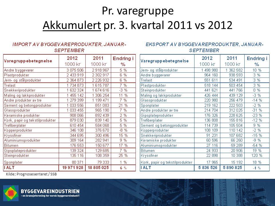 Pr. varegruppe Akkumulert pr. 3. kvartal 2011 vs 2012 Kilde; Prognosesenteret / SSB