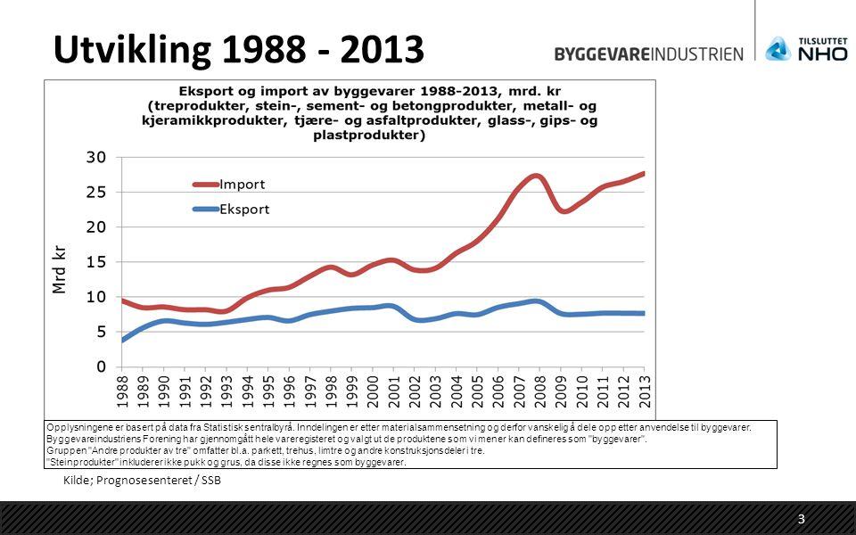 Utvikling 1988 - 2013 Kilde; Prognosesenteret / SSB Opplysningene er basert på data fra Statistisk sentralbyrå. Inndelingen er etter materialsammenset