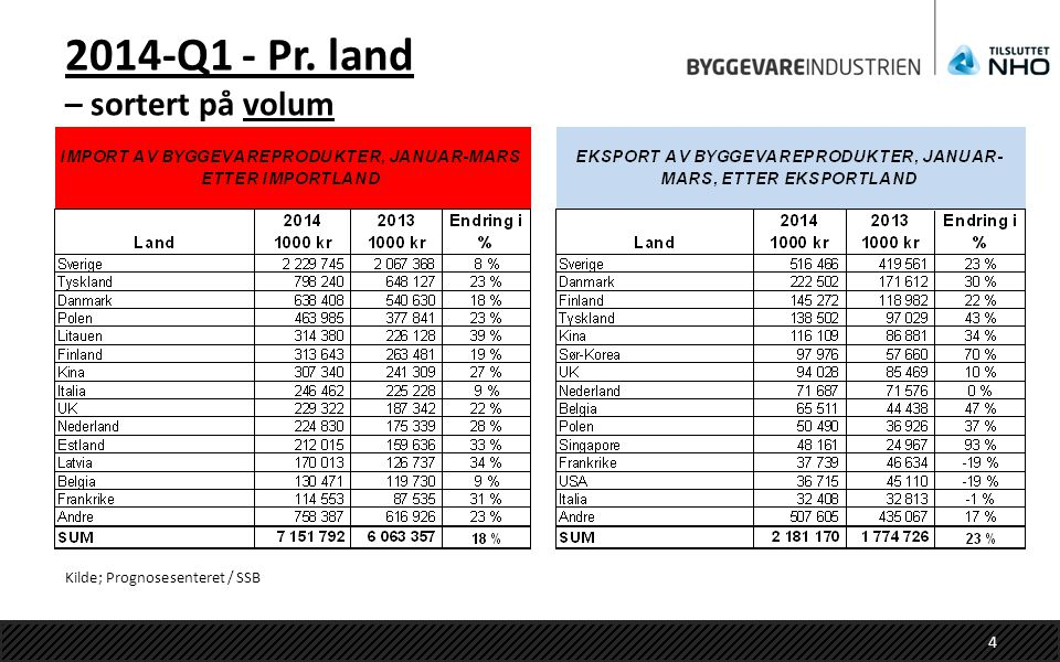 2014-Q1 - Pr. land – sortert på volum Kilde; Prognosesenteret / SSB 4