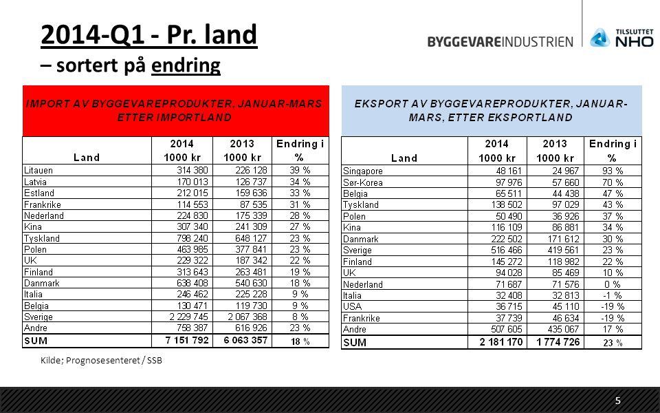 2014-Q1 - Pr. land – sortert på endring Kilde; Prognosesenteret / SSB 5