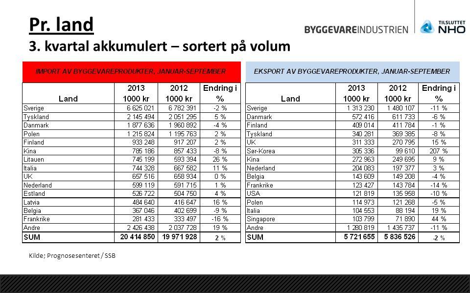 Pr. land 3. kvartal akkumulert – sortert på volum Kilde; Prognosesenteret / SSB