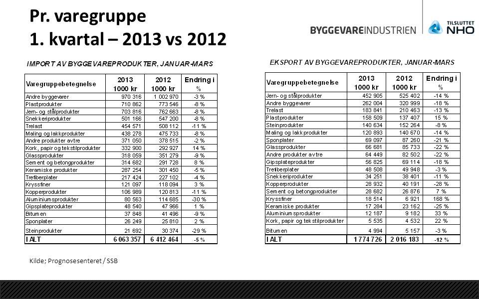 Pr. varegruppe 1. kvartal – 2013 vs 2012 Kilde; Prognosesenteret / SSB