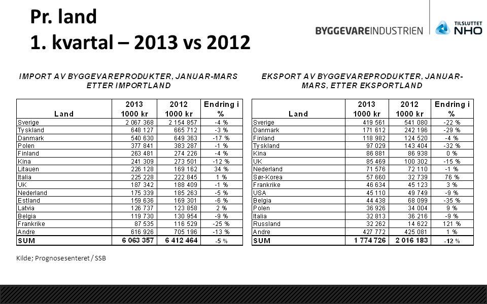 Pr. land 1. kvartal – 2013 vs 2012 Kilde; Prognosesenteret / SSB