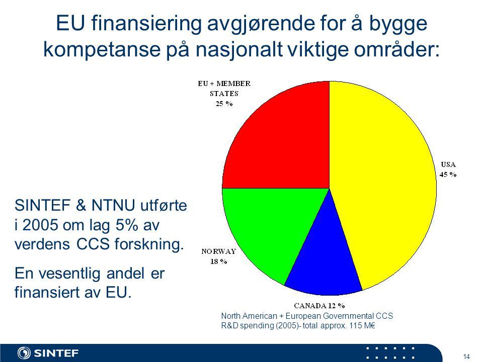 14 EU finansiering avgjørende for å bygge kompetanse på nasjonalt viktige områder: North American + European Governmental CCS R&D spending (2005)- total approx.