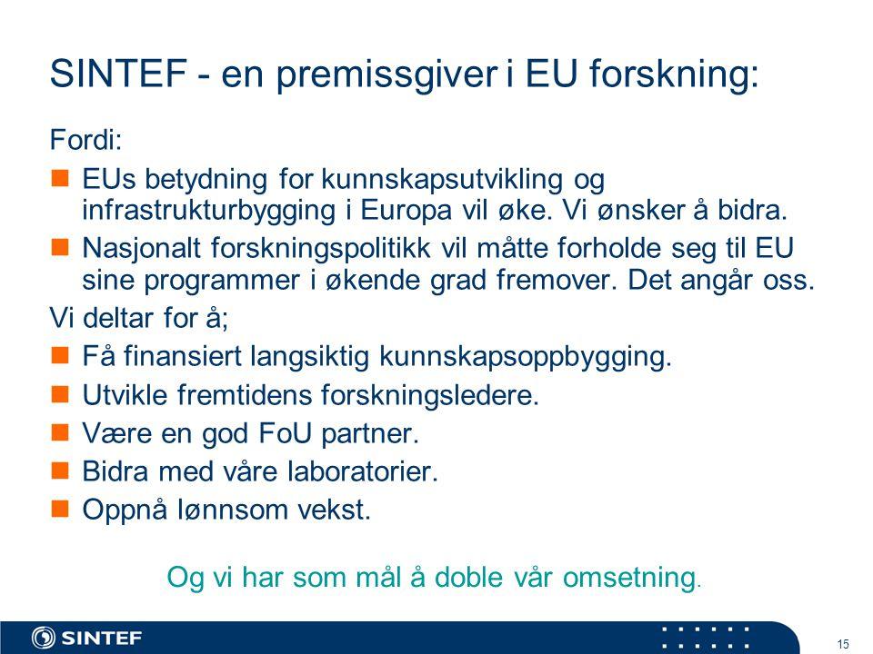 15 SINTEF - en premissgiver i EU forskning: Fordi: EUs betydning for kunnskapsutvikling og infrastrukturbygging i Europa vil øke.