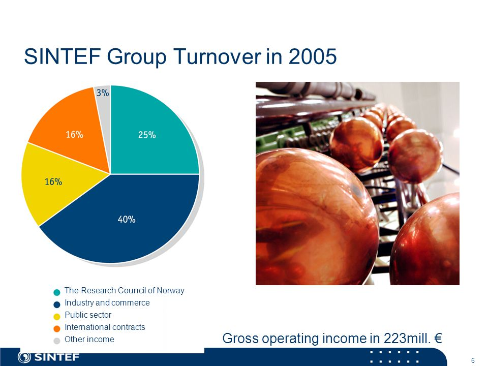 6 SINTEF Group Turnover in 2005 The Research Council of Norway Industry and commerce Public sector International contracts Other income Gross operatin