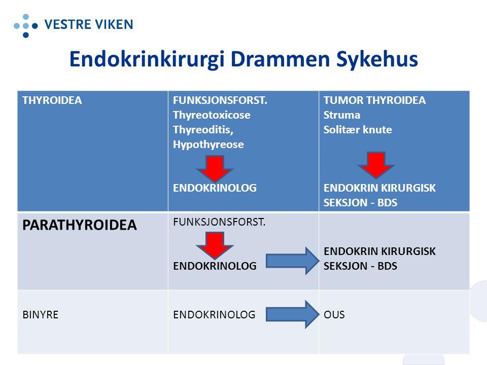 Endokrinkirurgi Drammen Sykehus THYROIDEAFUNKSJONSFORST. Thyreotoxicose Thyreoditis, Hypothyreose ENDOKRINOLOG TUMOR THYROIDEA Struma Solitær knute EN