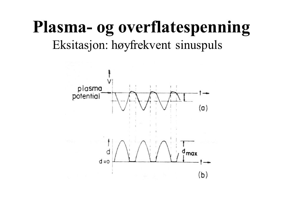 Plasma uten gnist PECVD trenger ingen startgnist Vekselspenningen får elektronene i atomene i gassen til å oscillere Ved støt kan de ionisere atomene Vi er ikke avhengig av sekundærelektroner