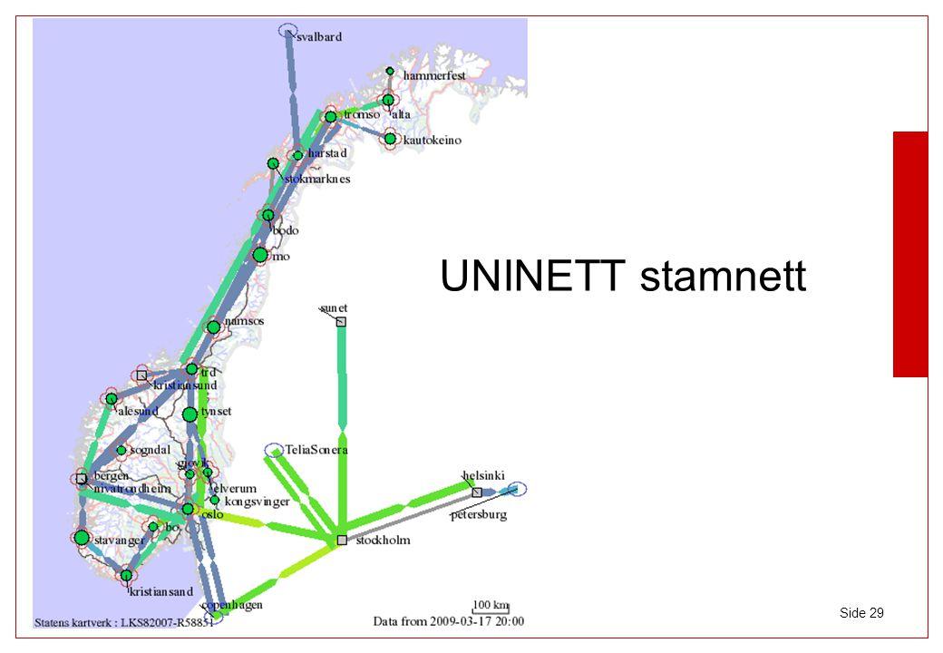 © UNIVERSITETETS SENTER FOR INFORMASJONSTEKNOLOGI UNIVERSITETET I OSLO USIT Side 29 UNINETT stamnett