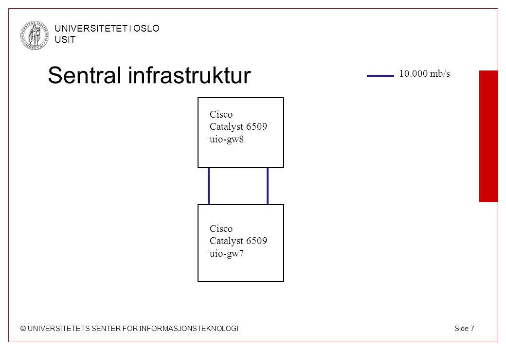 © UNIVERSITETETS SENTER FOR INFORMASJONSTEKNOLOGI UNIVERSITETET I OSLO USIT Side 8 Sentral infrastruktur cat6509 uio-gw8 cat6509 uio-gw7 1.000 mb/s cat6504 uio-gw10 cat6504 studby-gw cat6509 mrom-gw1 cat6509 mrom-gw2 10.000 mb/s