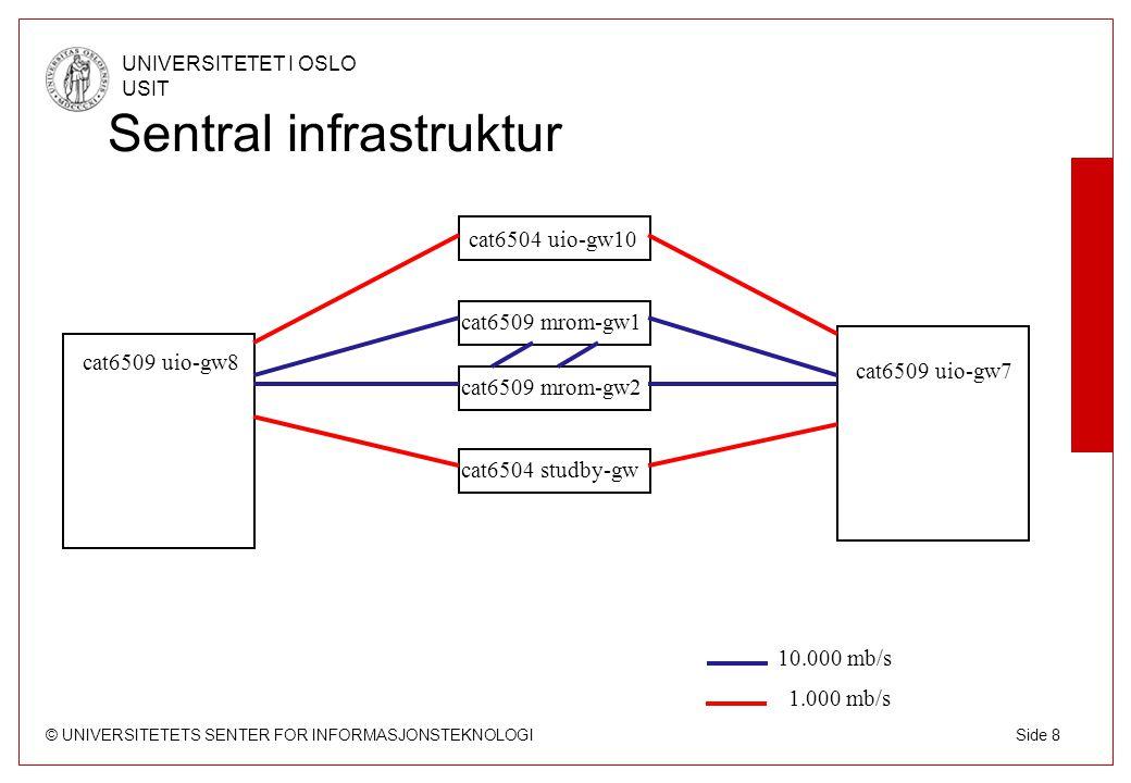 © UNIVERSITETETS SENTER FOR INFORMASJONSTEKNOLOGI UNIVERSITETET I OSLO USIT Side 8 Sentral infrastruktur cat6509 uio-gw8 cat6509 uio-gw7 1.000 mb/s ca