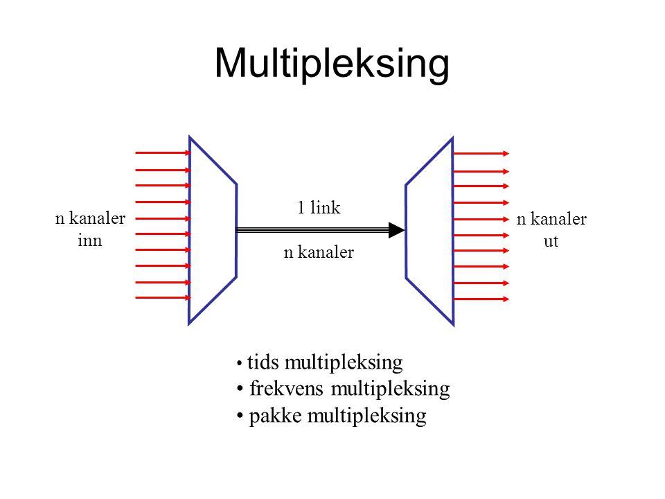 Multipleksing 1 link n kanaler inn n kanaler ut tids multipleksing frekvens multipleksing pakke multipleksing