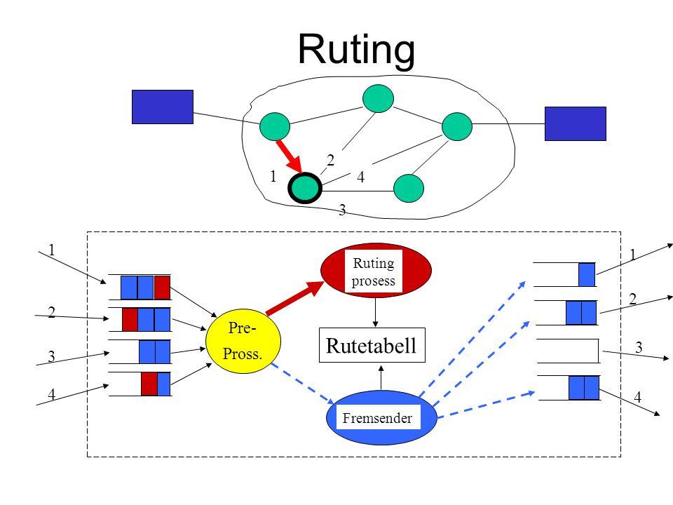 Ruting Rutetabell Pre- Pross. 1 2 3 4 1 2 3 4 Ruting prosess Fremsender 1 2 3 4