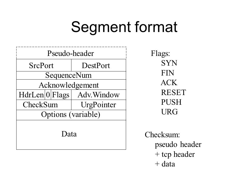 Segment format SrcPort DestPort SequenceNum Acknowledgement HdrLen 0 Flags Adv.Window CheckSum UrgPointer Options (variable) Data Flags: SYN FIN ACK RESET PUSH URG Pseudo-header Checksum: pseudo header + tcp header + data