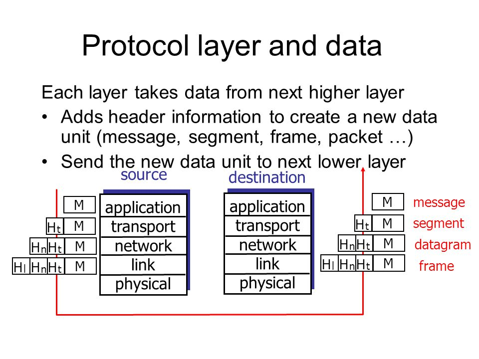 Protocol layer and data Each layer takes data from next higher layer Adds header information to create a new data unit (message, segment, frame, packe