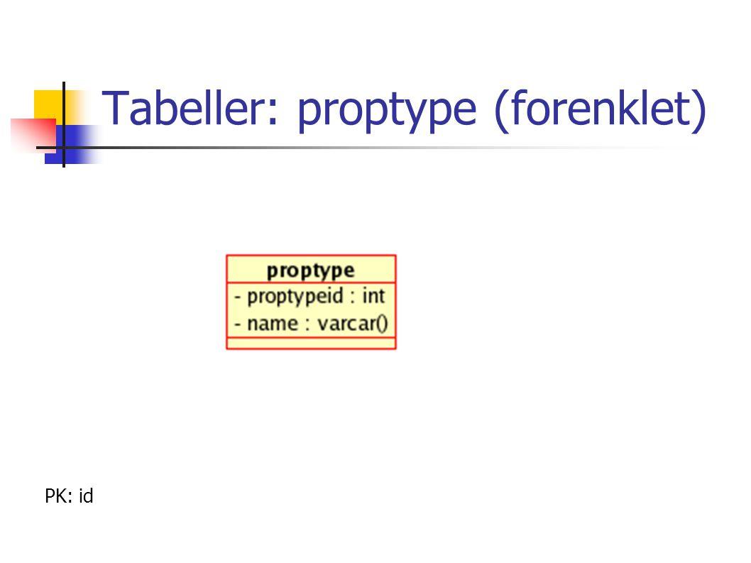 Tabeller: proptype (forenklet) PK: id