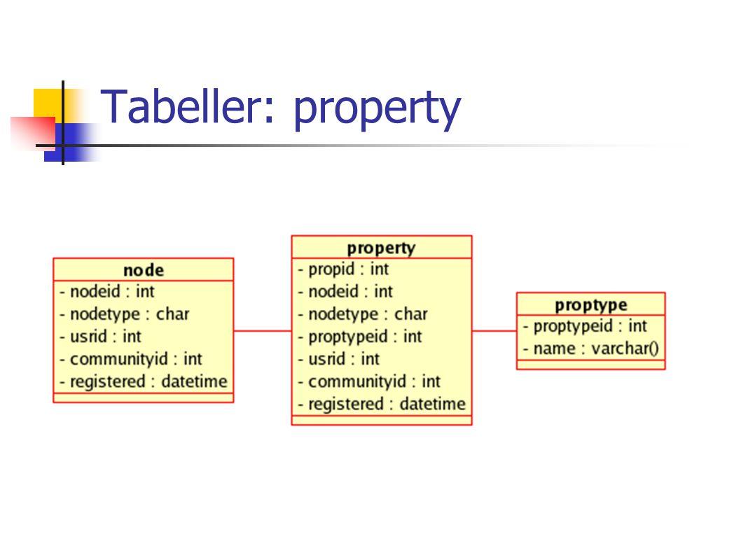 Tabeller: property