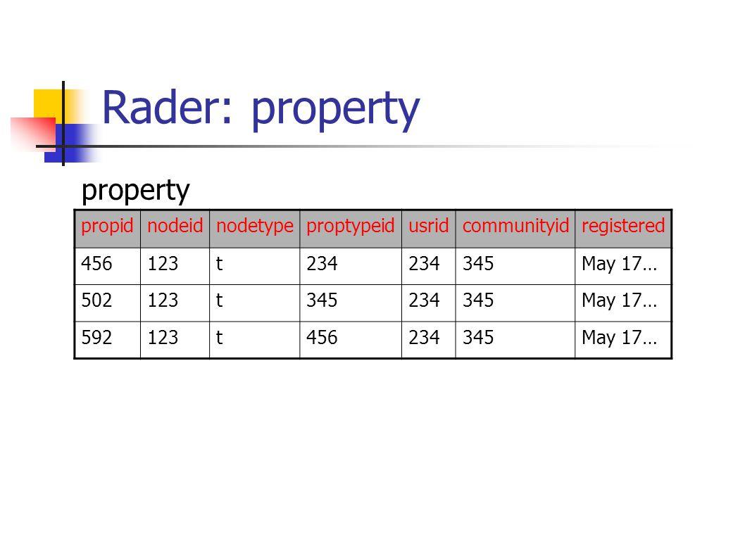 Rader: property propidnodeidnodetypeproptypeidusridcommunityidregistered 456123t234 345May 17… 502123t345234345May 17… 592123t456234345May 17… property