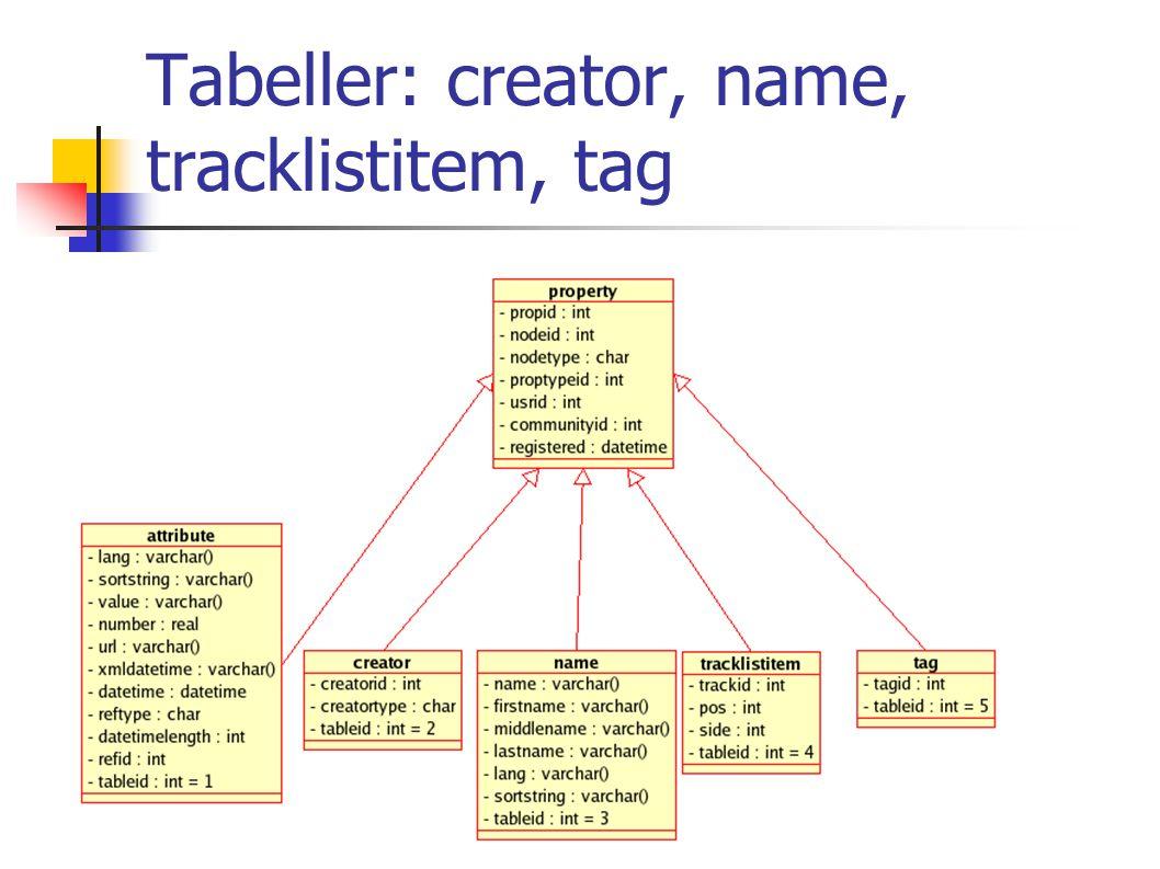 Tabeller: creator, name, tracklistitem, tag